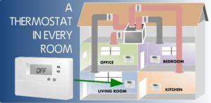 Heating System Comfort Enhancements in Snohomish, Bellevue, Kirkland, WA, and Surrounding Areas